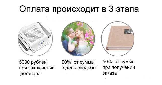 Оплата свадебной фотосъемки
